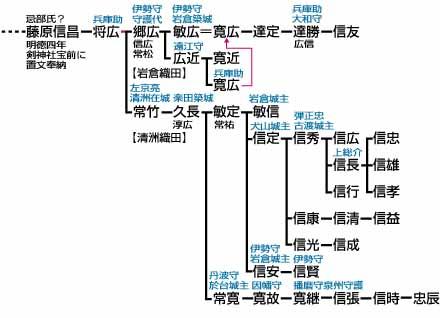 武家家伝_織田氏系図