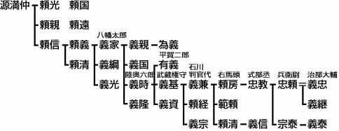 姓氏と家紋_石川氏
