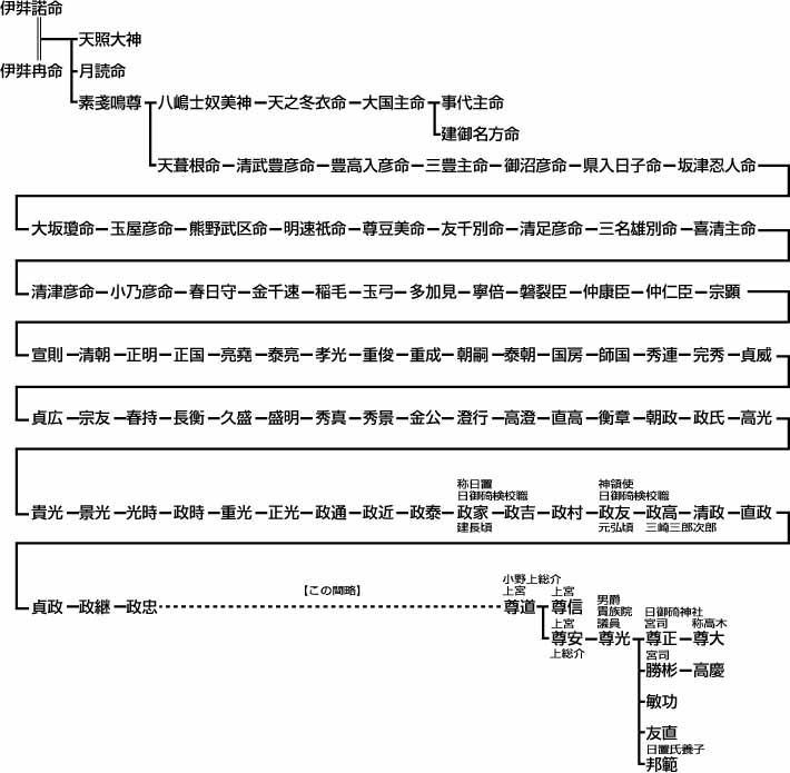 日御碕神社社家小野氏 - ◇風姿の...